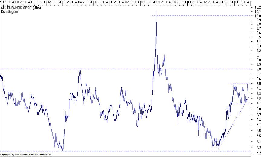 EUR-NOK-07112014