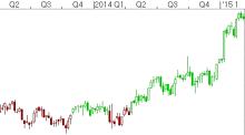 Market-Timing-Chart