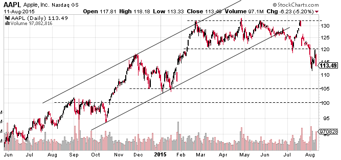 AAPL-12Aug2015