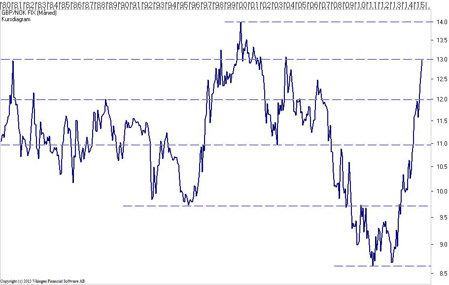 valutakurser pund til kroner
