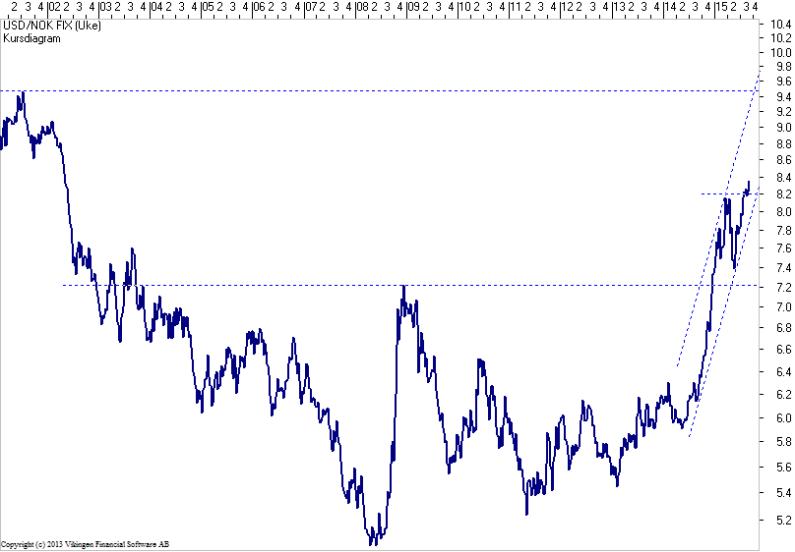 USD-NOK-26Aug2015