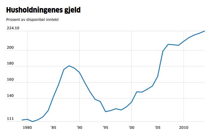 Husholdningers-gjeld-1980-2015