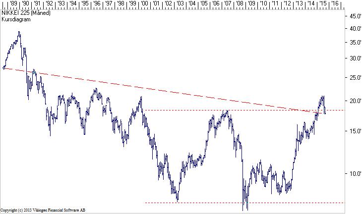 Nikkei225-1988-2015