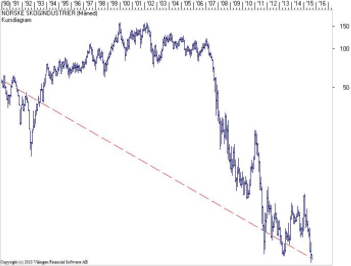 NSG-1990-2015