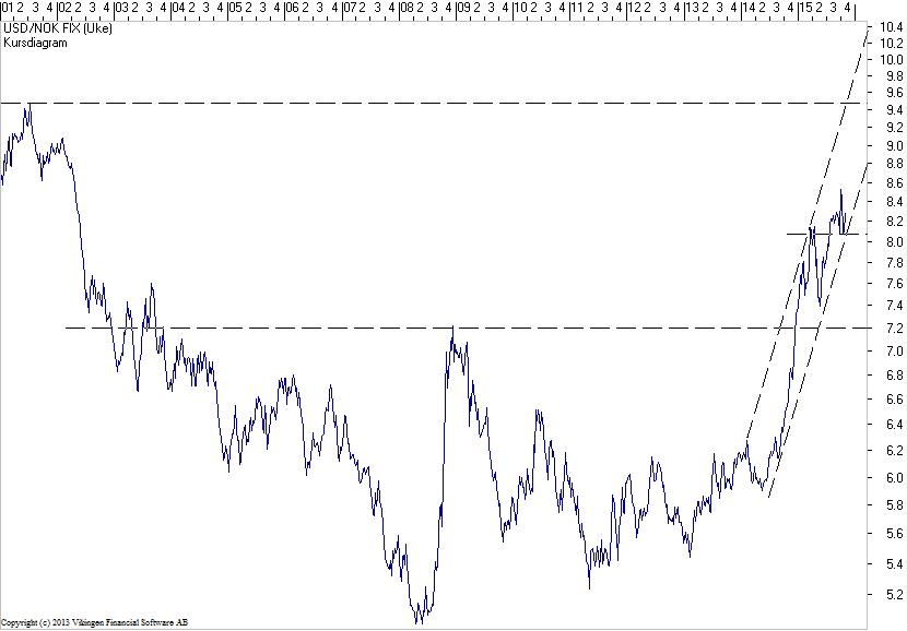 USD-221015
