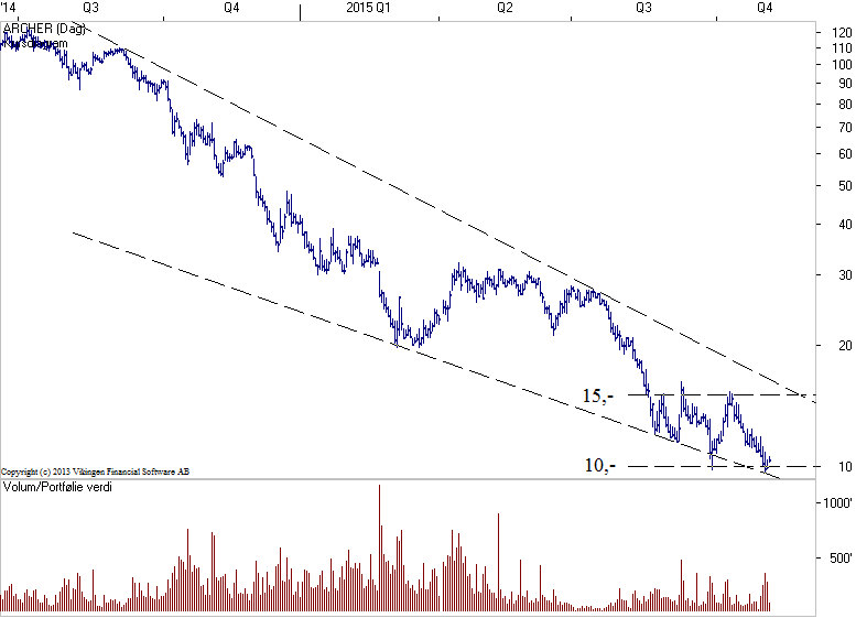 ARCHER-04Nov2015