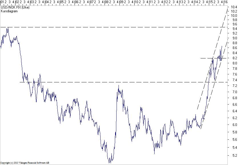 USD-NOK-06Nov2015