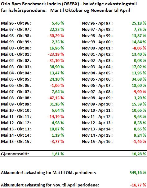 akk-avk-tabell-halvaarlig-mai-okt-nov-apr-osebx-1996-2016