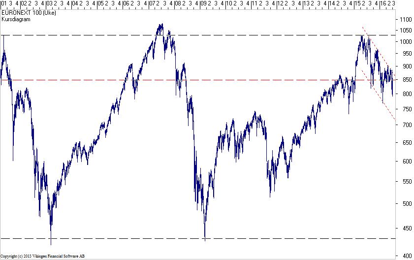 Euronext100-020716