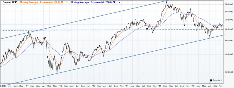 chart-daimler-261116