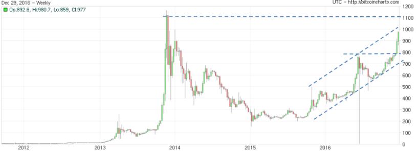 bitcoin-291216
